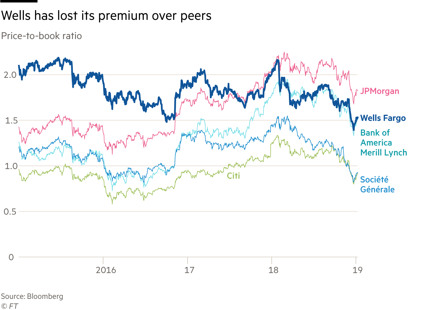 Chart showing Well Fargo's ' price-to-book ratio has lost its premium over peers