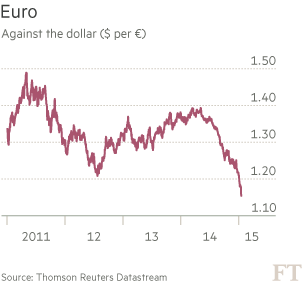 Euro vs $ chart