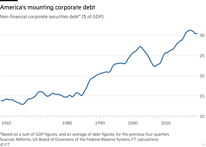Line chart of Non-financial corporate securities debt* (% of GDP)  showing America's mounting corporate debt