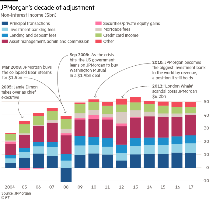 JPMorgan: defying attempts to end 'too big to fail' | Financial Times
