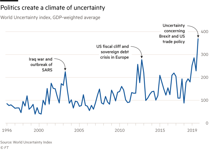 Chart showing politics create a climate of uncertainty, World Uncertainty index
