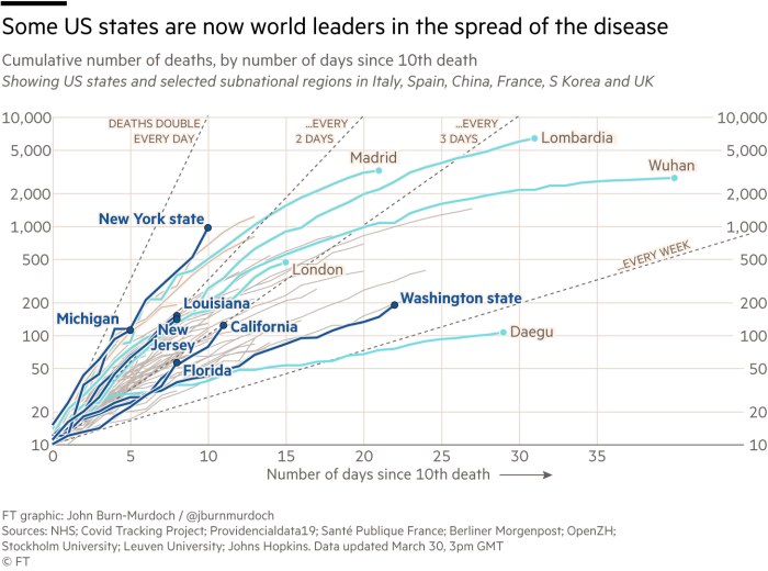 Line chart: Cumulative number of deaths, by numberof days since 10th deathShowing US states and selected subnational regions in Italy, Spain, China, France, S Korea and UK