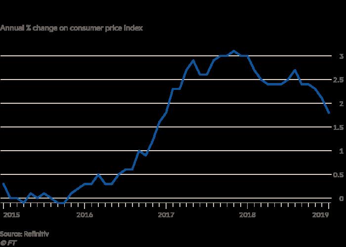 Image result for uk inflation 2019
