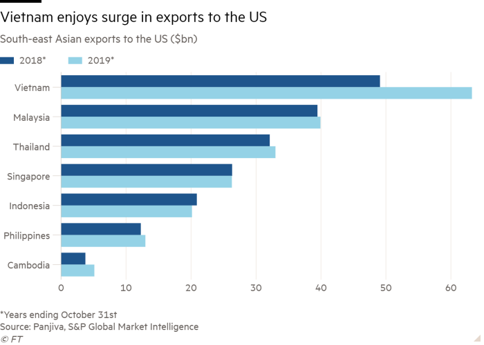 Bar chart of South-east Asian exports to the US ($bn) showing Vietnam enjoys surge in exports to the US