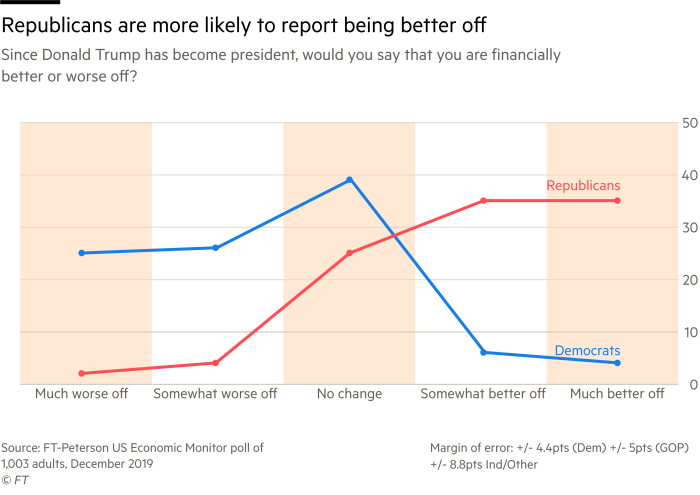 line chart of us public opinion on changes to personal finance, showing a large gap between Democrat and Republican respondents on whether they are better off than in 2016