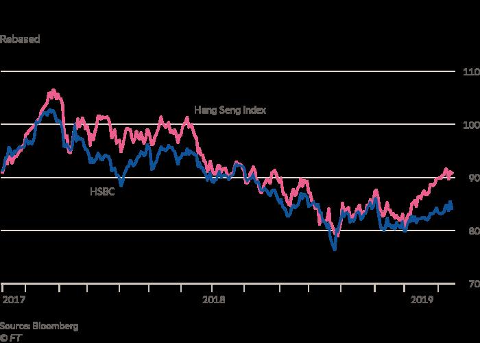 HSBC revenues 'collapse' after December markets turmoil | Financial