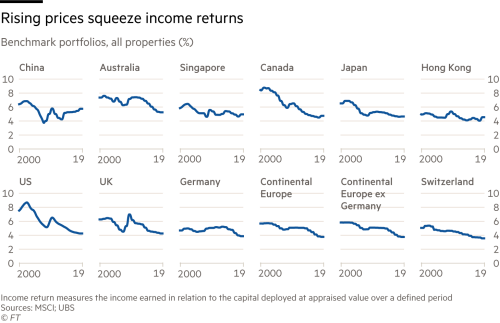 Real estate: post-crisis boom draws to a close | Financial Times