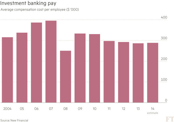 Investment banking pay