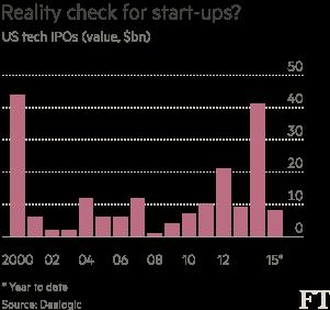 US-tech-IPOs-chart