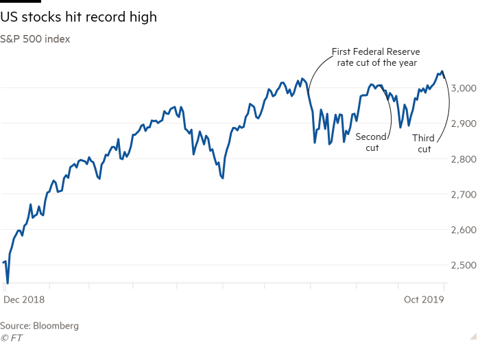 Chart showing S&P 500 hitting a record high this month