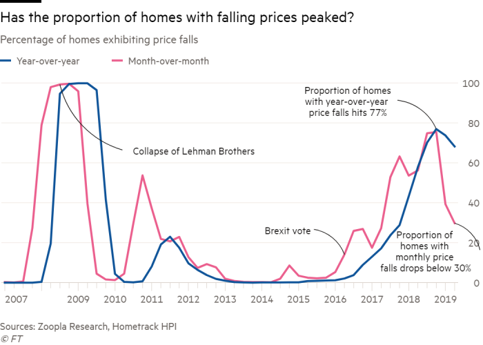 Is now the right time to buy property in London? | Financial Times