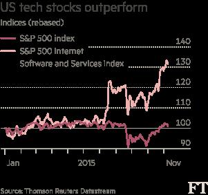 US-tech-stocks-chart