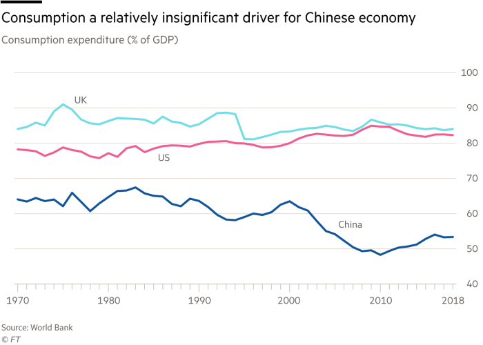 Chart showing consumption a relatively insignificant driver for Chinese economy