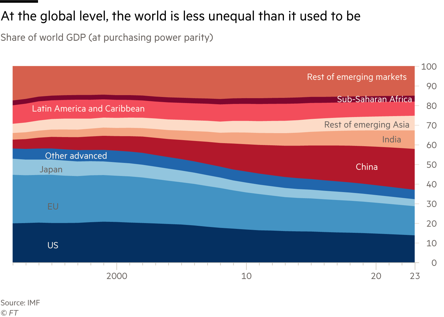 Chart showing changing share of global GDP