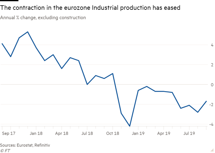 Line chart of Annual % change, excluding construction showing The contraction in the eurozone Industrial production has eased