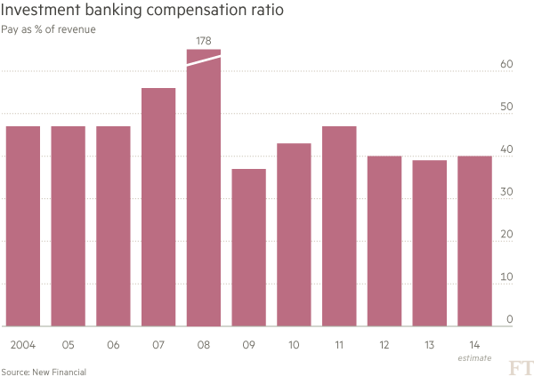 Investment banking compensation ratio