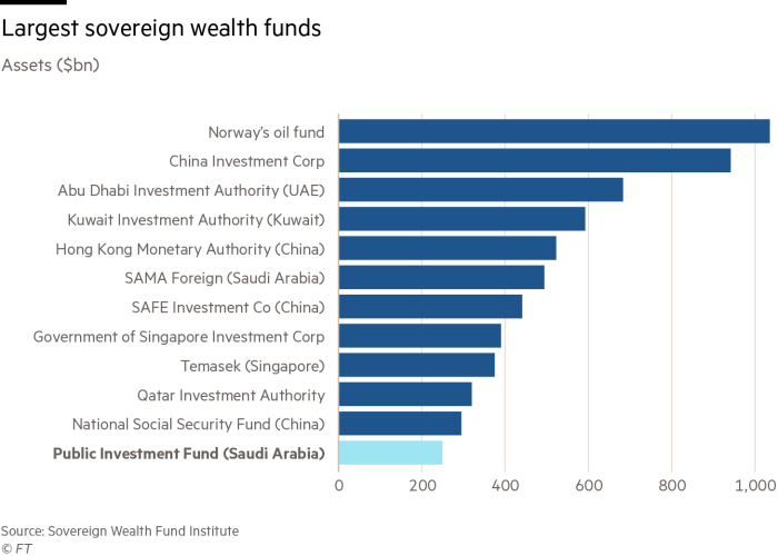 Saudi sovereign wealth fund scrambles for resources | Financial Times