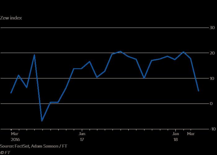 Trade worries dent German economic sentiment index | Financial Times