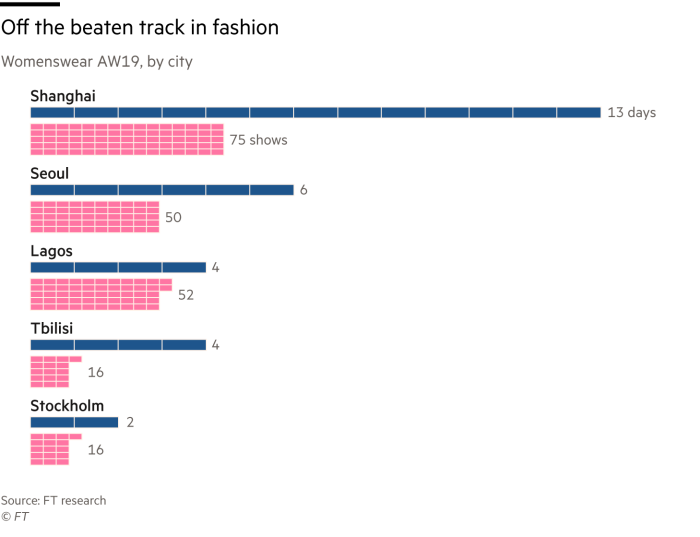 Chart showing how AW19 womenswear compares in different cities: Shanghai leads the way with 75 shows over 13 days