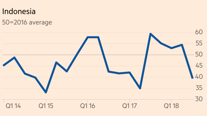 Gloom descends on Asean 5 auto market as rates rise | Financial Times