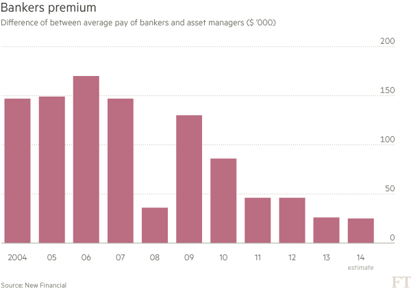 Bankers premium