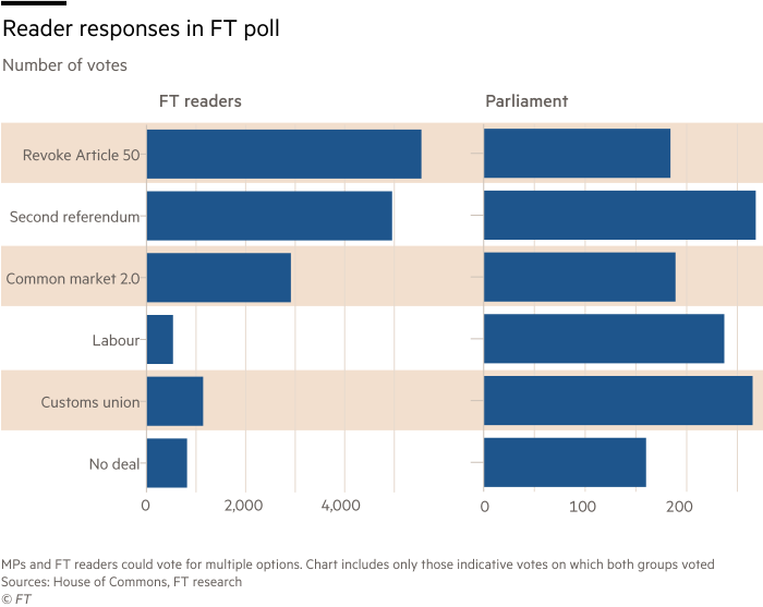 Graphic showing FT reader response to poll about Brexit indicative vote options
