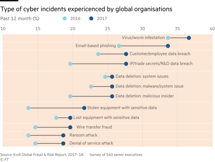 Dot plot showing type of cyber incidents experienced by organisations over last 12 months