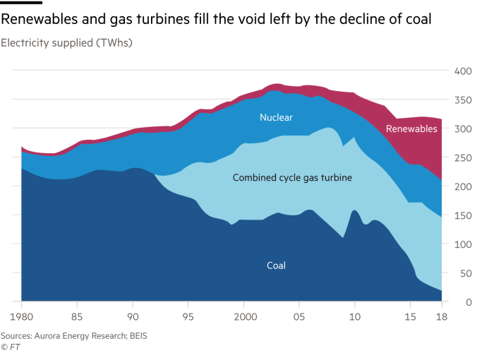 Chart showing how renewables and gas turbines fill the void left by the decline of coal
