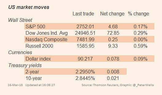 Wall Street finishes down week on an up note | Financial Times