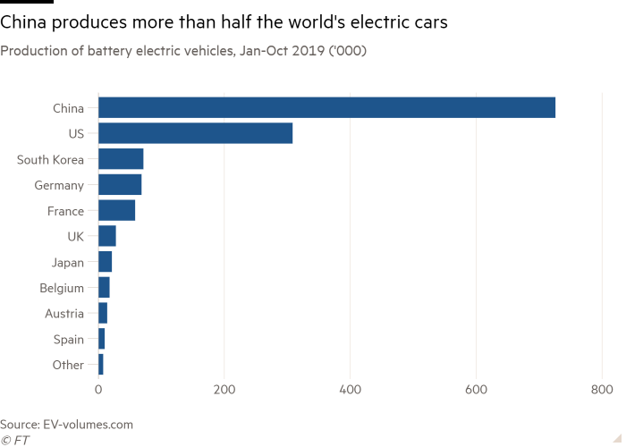 Bar chart of Production of battery electric vehicles, Jan-Oct 2019 ('000) showing China produces more than half the world's electric cars