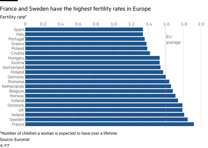 Highest fertility rates in Europe still below 'replenishment level