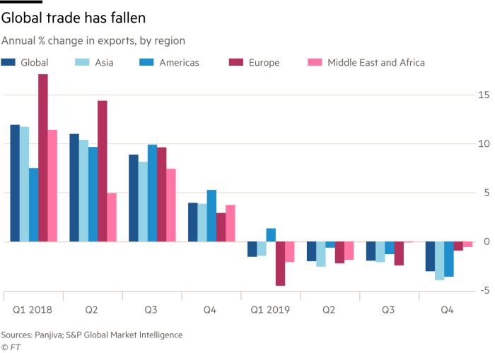 Chart showing global trade has fallen, annual % change in exports, by region