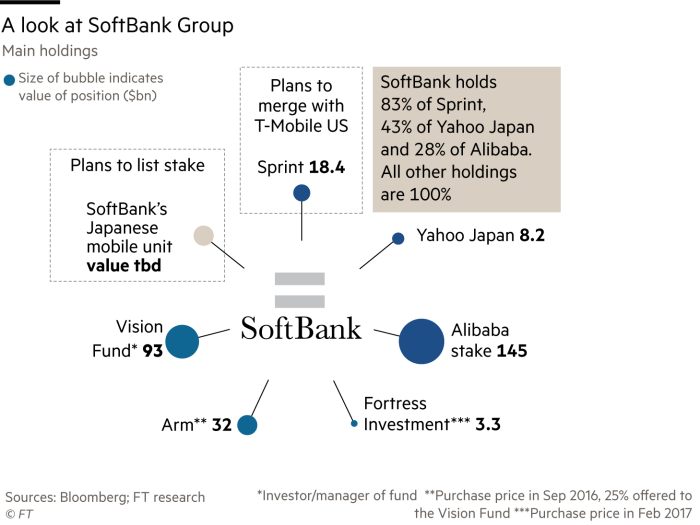 SoftBank: inside the 'Wild West' $100bn fund shaking up the