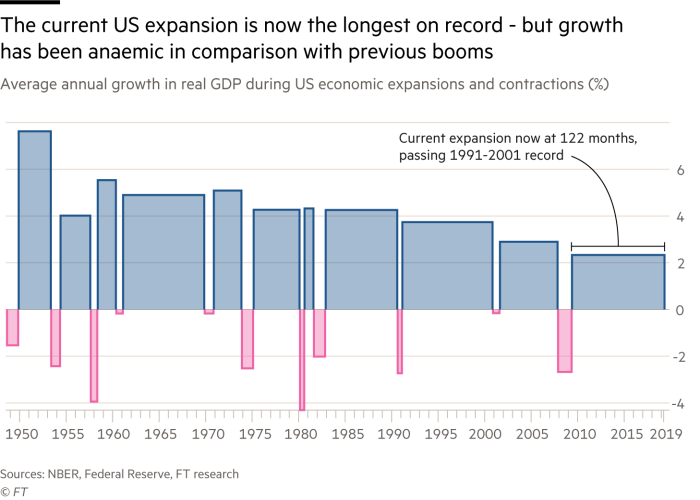 The current US expansion is now the longest on record - but growth has been anaemic in comparison with previous booms