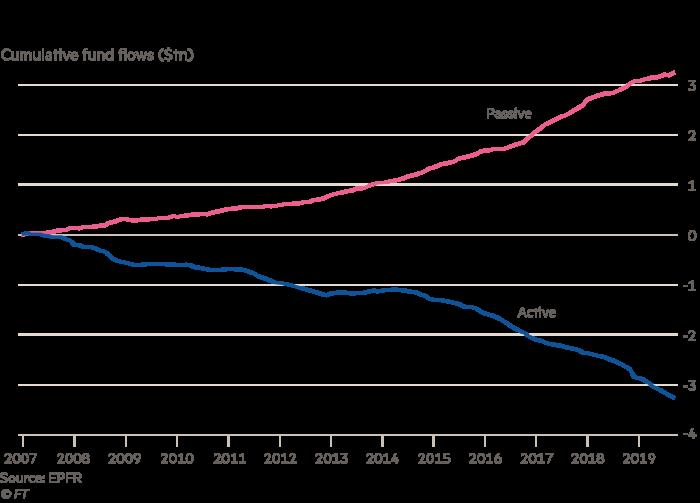Chart showing cumulative fund flows ($ trillion)