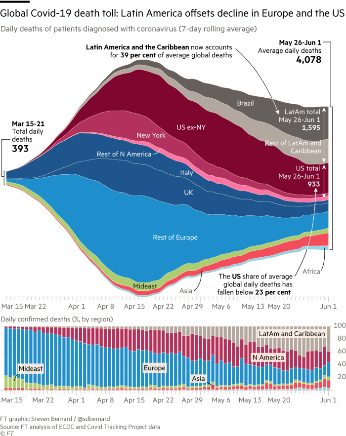 Focus of Covid-19 deaths has switched from Asia to Europe — and now the US. Streamgraph and stacked column charts, showing regional daily deaths of patients diagnosed with coronavirus