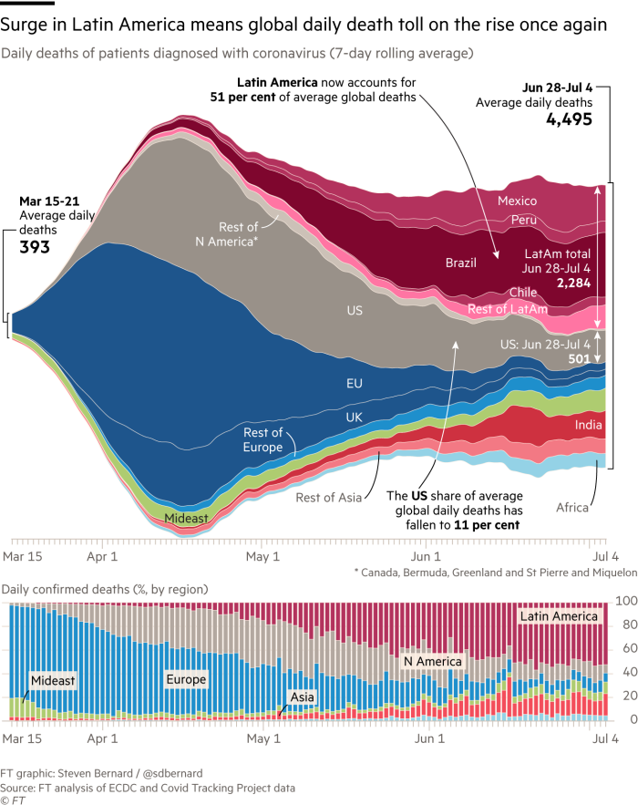 Global Covid-19 death toll: Latin America offsets decline in Europe and the US. Streamgraph and stacked column charts, showing regional daily deaths of patients diagnosed with coronavirus