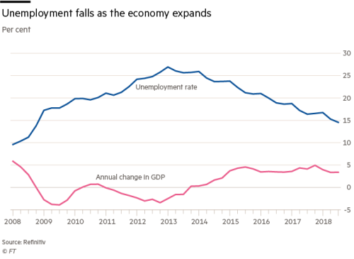 Spain wrestles with a private equity boom | Financial Times