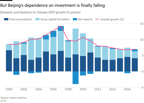 China's debt threat: time to rein in the lending boom