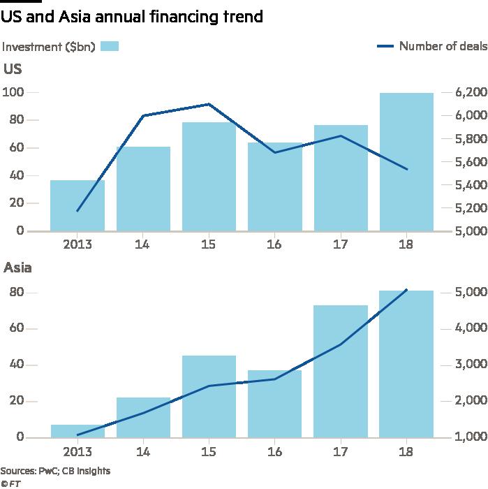 Surge in number of Asian venture capital deals bucks global trend