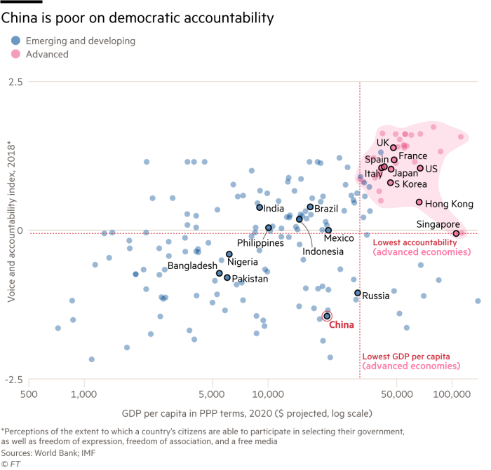 Scatterplot showing China is poor on democratic accountability