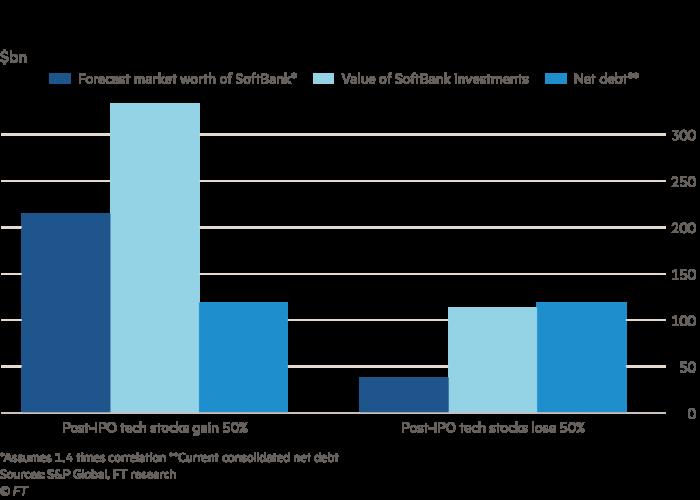 Lex in-depth: SoftBank's credibility problem   Financial Times