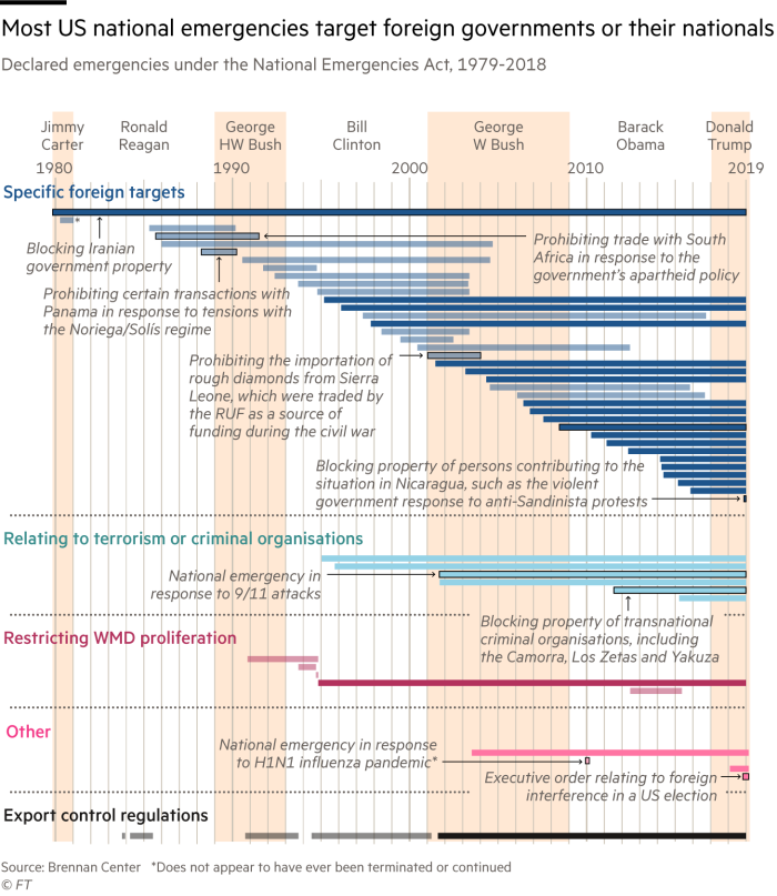 Timeline of US national emergencies