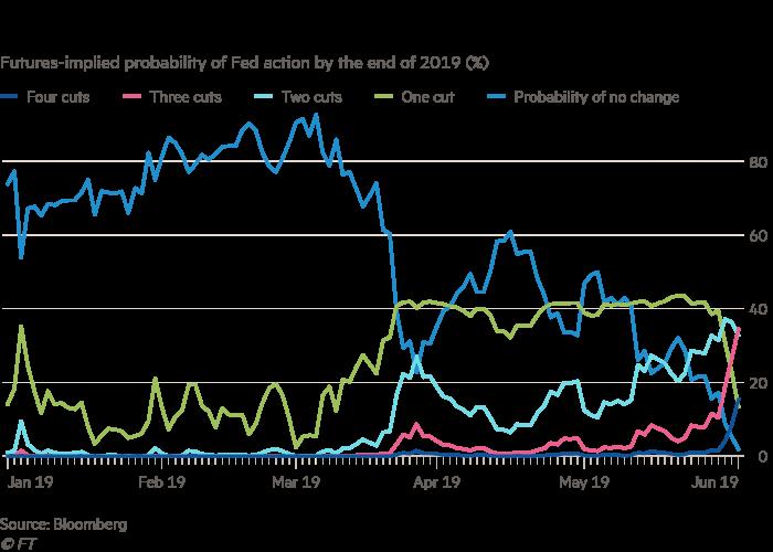 Rate cut may be 'warranted soon', says US Fed's Bullard   Financial