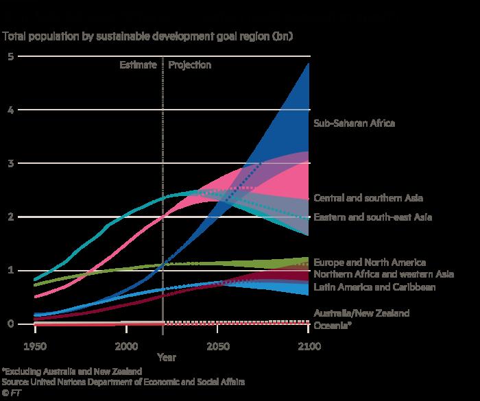 Total population by SDG region