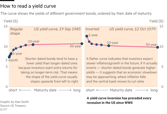 A graphic showing how to interpret the yield curve. A regular shape involves an upward trend of bond yields from left to right. An inverted yield curve slopes downards indicating shorter term bond yields are higher