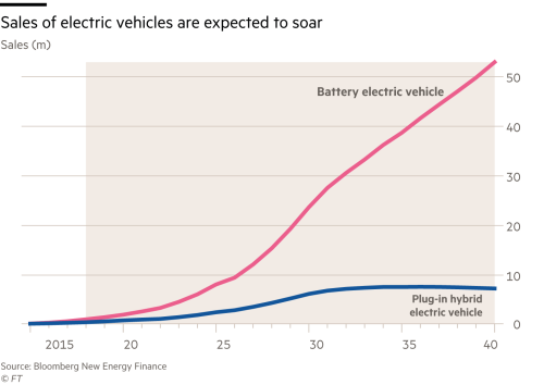 Electric cars: the race to replace cobalt | Financial Times