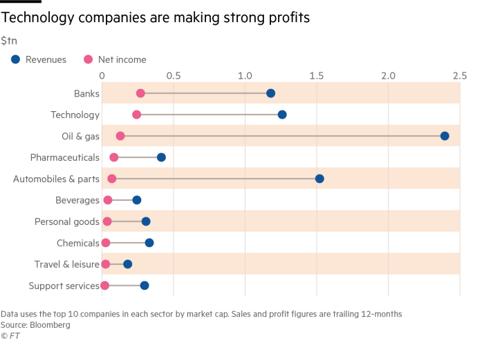 Three ways that Big Tech could be broken up | Financial Times