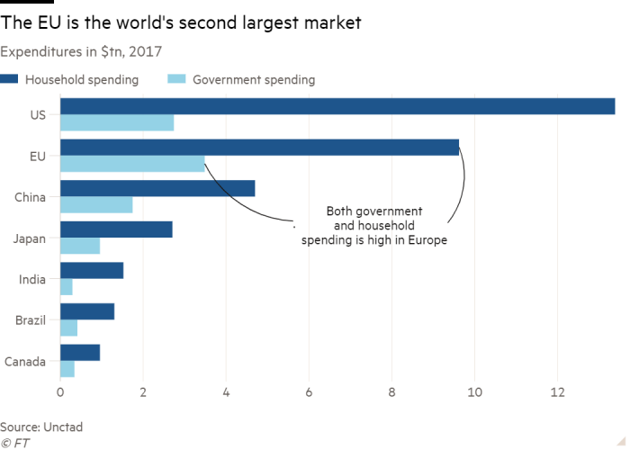 Bar chart of Expenditures in $tn, 2017 showing The EU is the world's second largest market