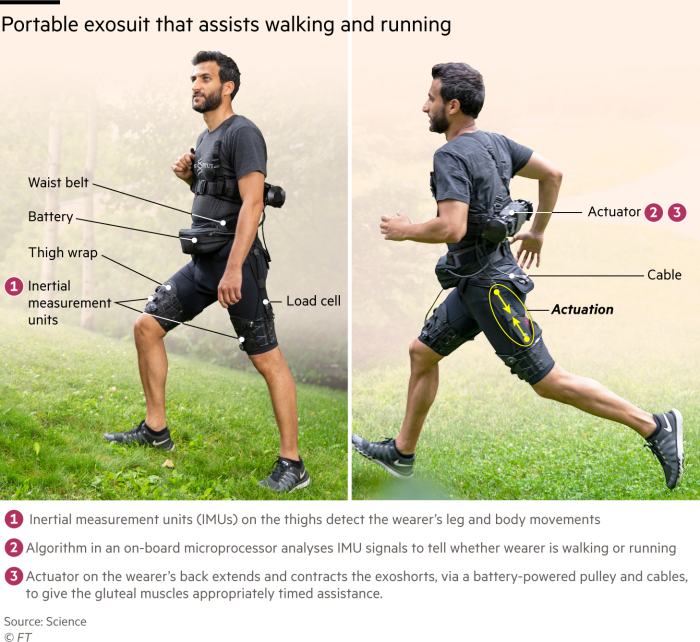 Exosuit portable that helps to walk and run